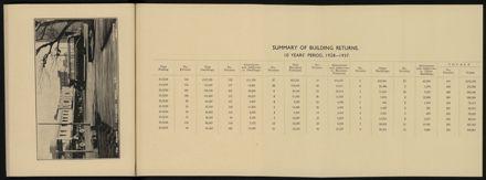 City of Palmerston North Municipal Hand Book 1937 26